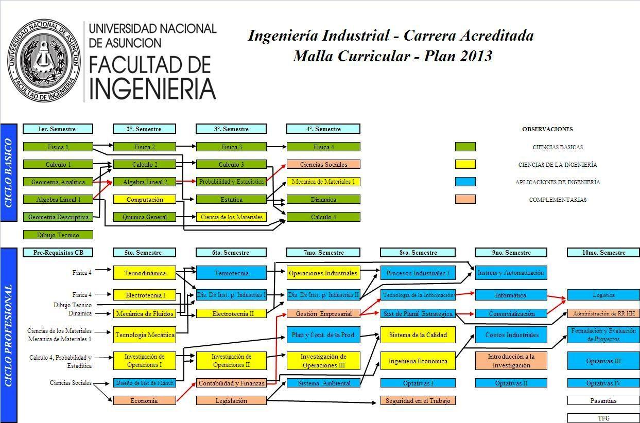 Ingeniería Civil | Facultad de Ingeniería